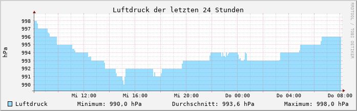 Wetter Radevormwald